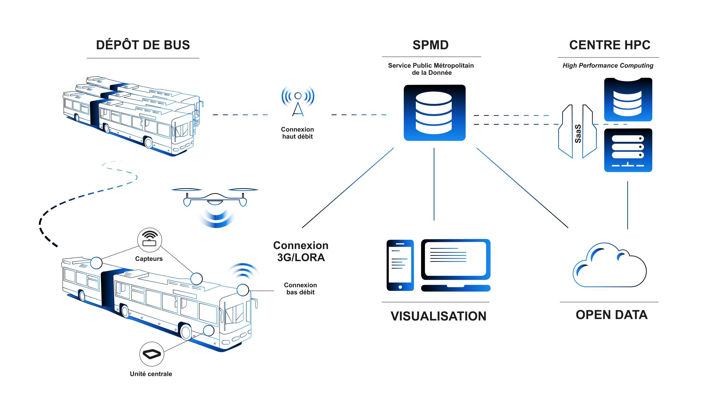 AQMO : Associer calcul haute performance et transports en commun pour l'amélioration de la qualité de l'air